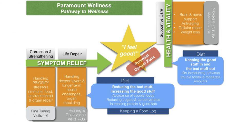 Uncategorized Archives - Paramount Wellness